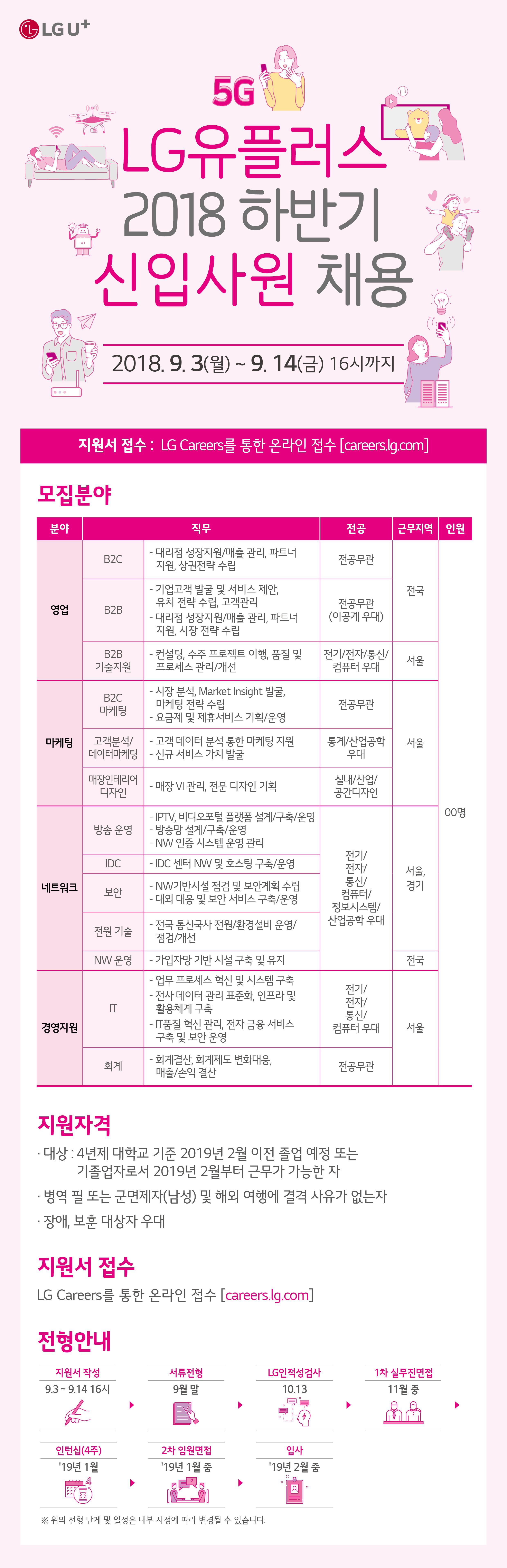 [신입사원 채용] LG유플러스 2018 하반기 채용.jpg